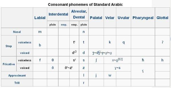 Arabisch_Englisch