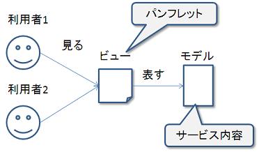 user_view_model2