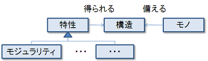 modularity1