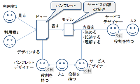 user_view_model_role2