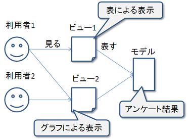 user_view_model