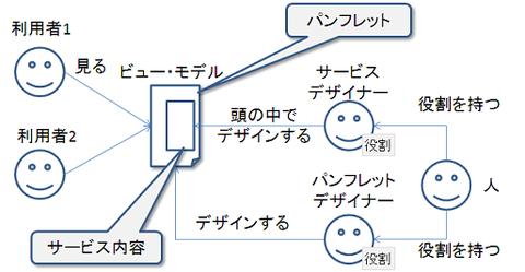 user_view_model_role1