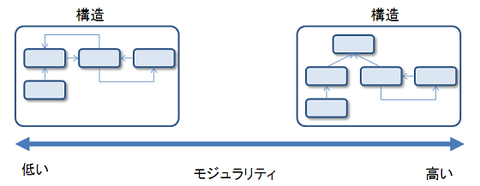 modularity2