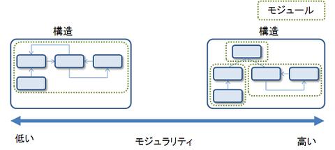 modularity3