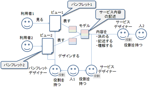 user_view_model_role3