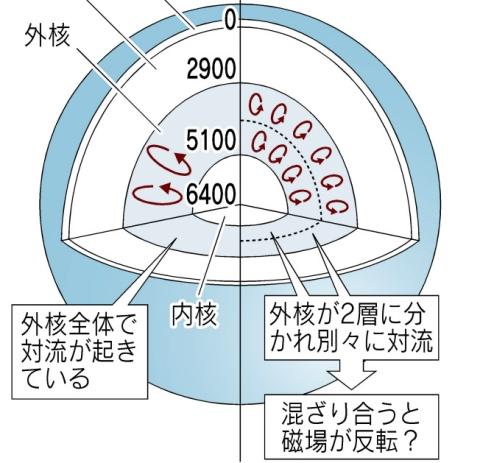 地球内部の構造イメージ
