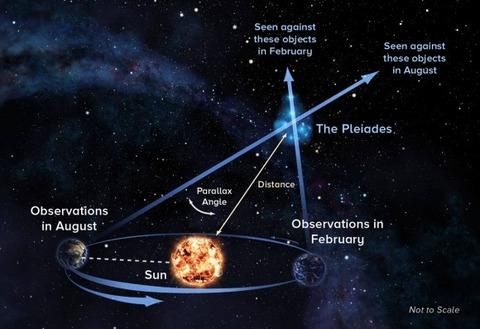 pleiades-distance-parallax-e1409052140679