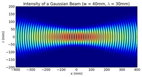 800px-Gaussian_beam_w40mm_lambda30mm