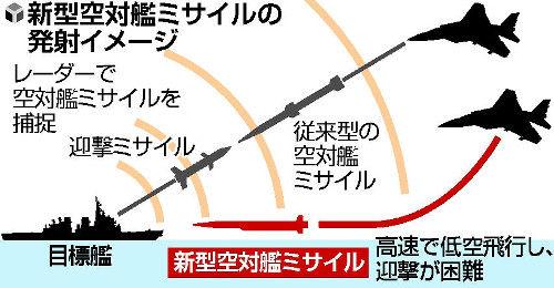 【画像】国産初、超音速の空対艦ミサイルを来年度導入キタ━━(゚∀゚)━━!!