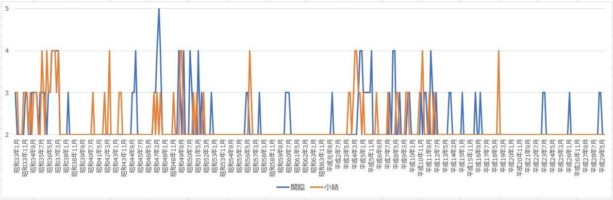 大相撲データアナリストの大相撲日記  ■282 小結は3名以上にならないのかコメント