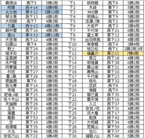 大相撲データアナリストの大相撲日記   ■255 平成29年9月場所幕下私製番付 コメント