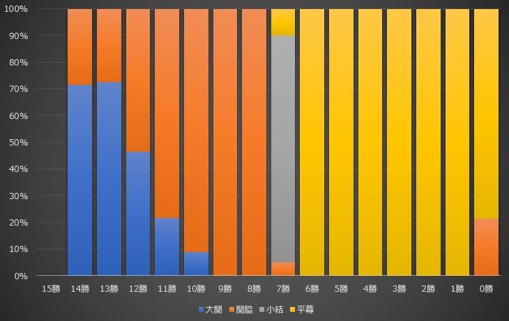 大相撲データアナリストの大相撲日記  ■671 関脇が残す成績とその翌場所はコメント