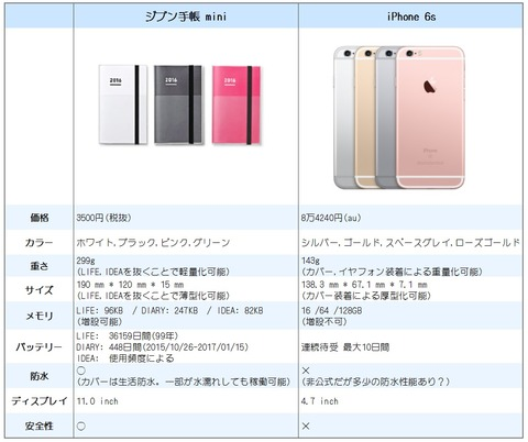Jibun_iPhone_spec