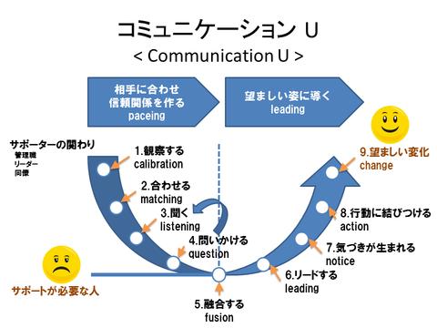 communication_u1