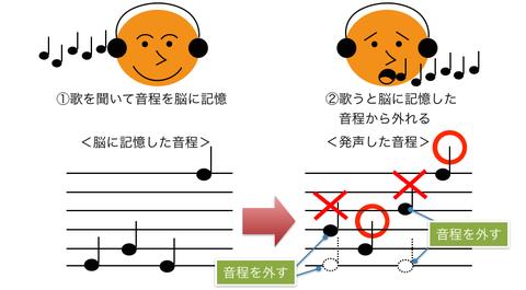 【些細】「音痴」と「歌/演奏が下手」を一緒くたにしている人が気に障る…!