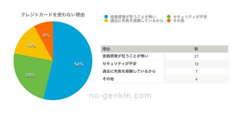 creditcard-tsukawanai-riyu-graf