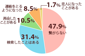 graph_q4