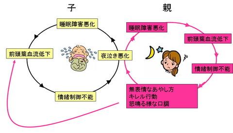 yonakikankeiseisyougai