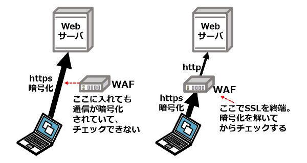素材3_6_WAFでは、SSL通信をどう対処するか
