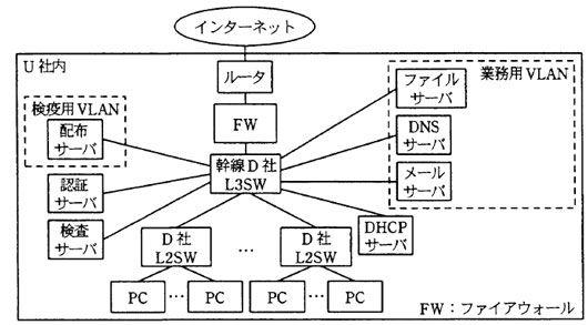 検疫ネットワークの図_情報セキュリティスペシャリスト試験