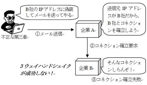 情報セキュリティスペシャリスト試験の図