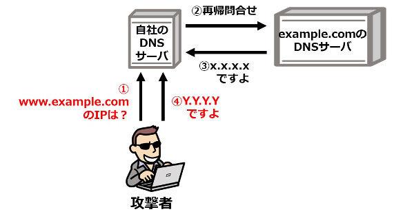 素材3_5_DNSキャッシュポイズニングその2