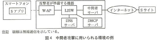 中間者攻撃②HTTPS通信の中間者攻...