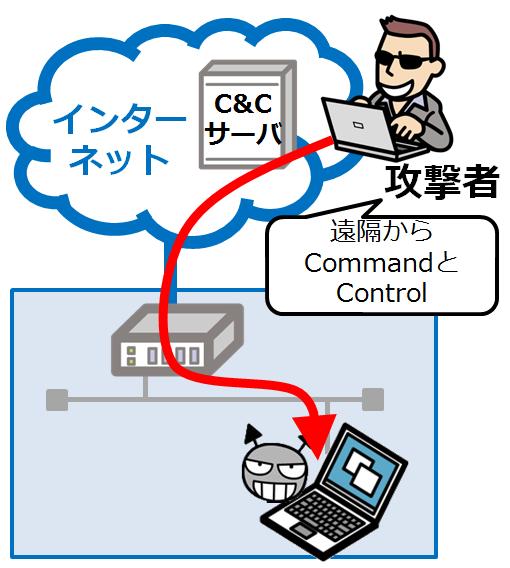 C&Cサーバ_情報セキュリティスペシャリスト試験