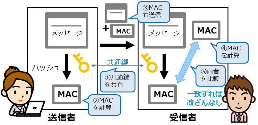 MAC_message_authentication_code_情報セキュリティスペシャリスト試験