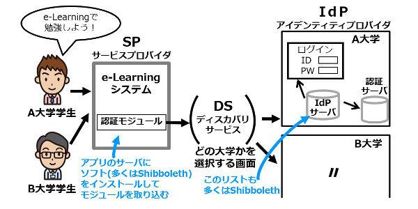 素材3_4_SAMLの事例(学術認証フェデレーション)