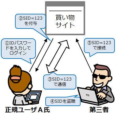 セッションハイジャック_情報セキュリティスペシャリスト試験