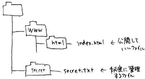 directory-traversal