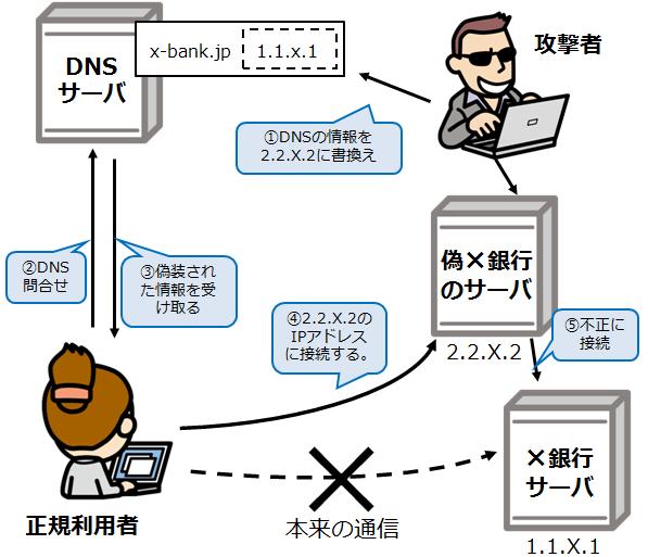 中間者攻撃_情報セキュリティスペシャリスト試験