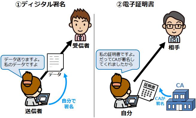 署名_情報セキュリティスペシャリスト試験