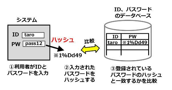 素材3_10_パスワードの問題1