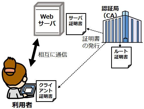 ディジタル証明書の3つ