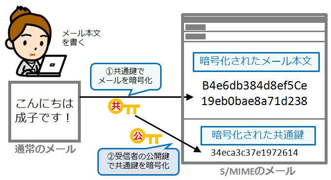 S/MIMEによる暗号_情報セキュリティスペシャリスト試験