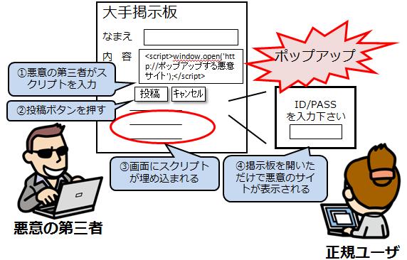 xss2_情報セキュリティスペシャリスト試験