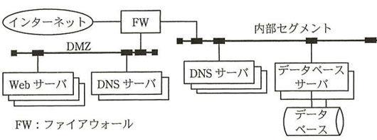 DMZ_ネットワークスペシャリスト試験