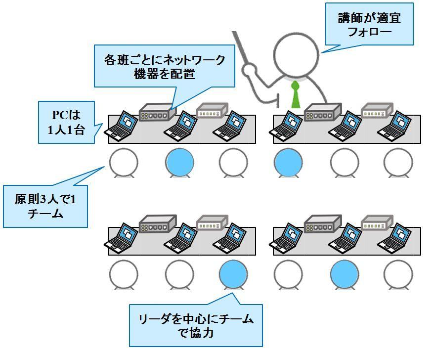 network_challenge