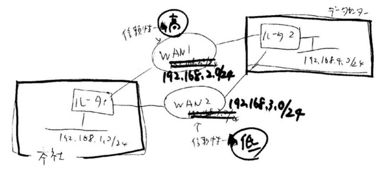 5.OSPFのコスト
