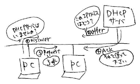 dhcpの流れ、offerからACKまでの手順