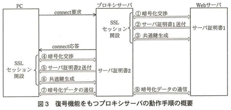 seeeko_proxyネットワークスペシャリスト