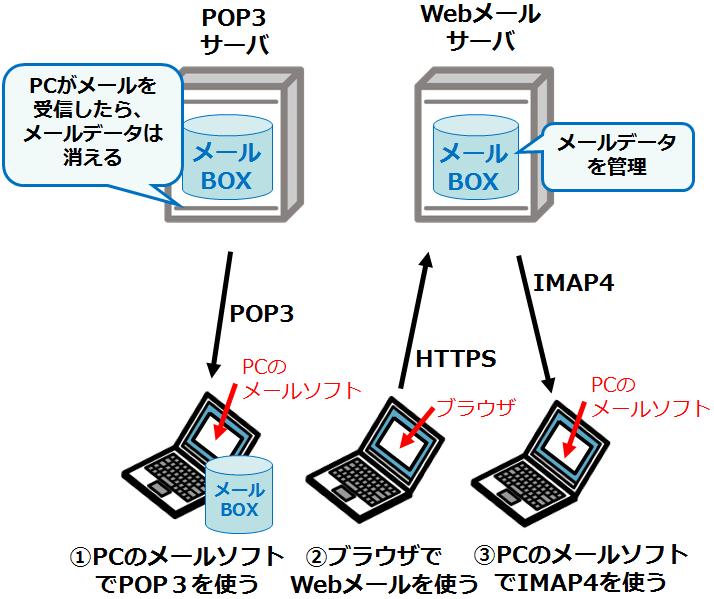 IMAP4_ネットワークスペシャリスト試験
