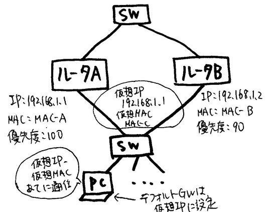 vrrp_ネットワークスペシャリスト試験