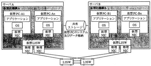 ネットワークスペシャリスト試験対策画像-仮想化の構成