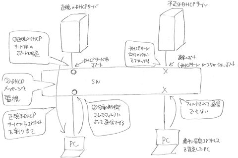 DHCPスヌーピングの機能