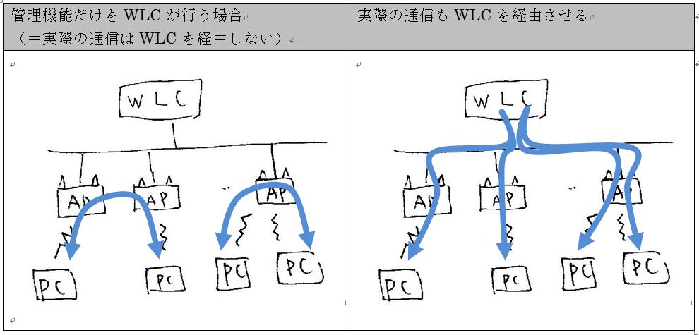 7.13 無線LAN(応用) : ネットワークスペシャリスト - SE娘の剣 -