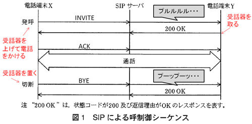 SIP(Session Initiation Protocol)のシーケンス