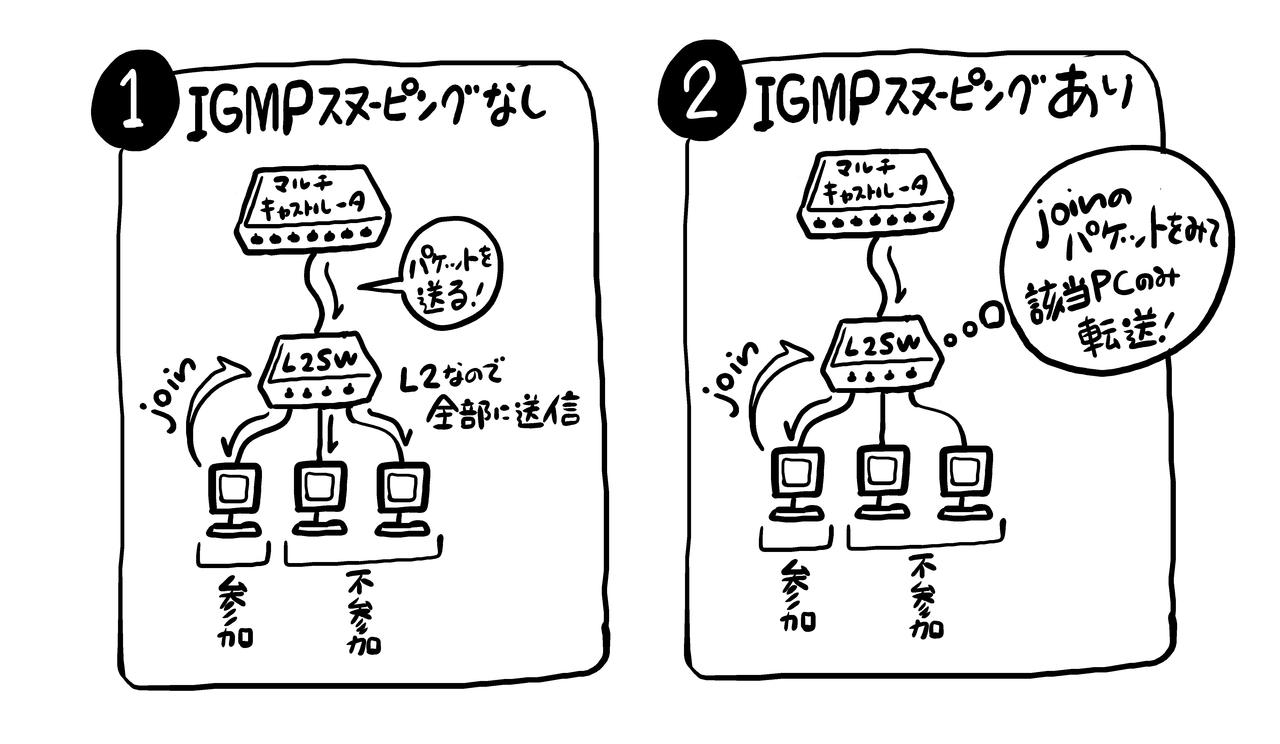 ネットワークスペシャリスト_IGMP2